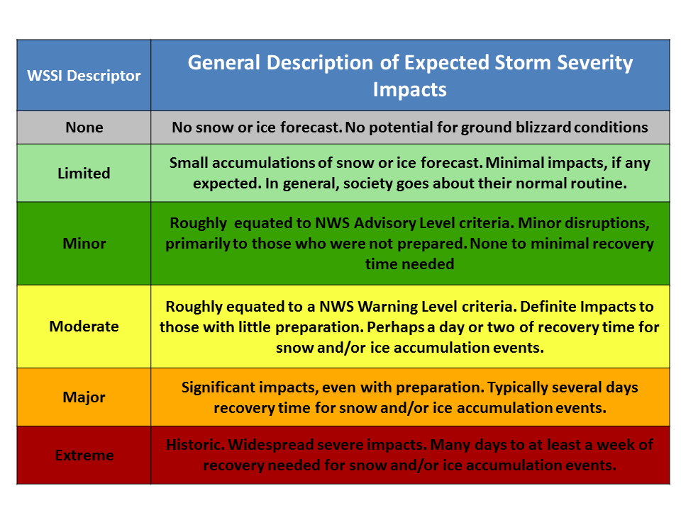 Prototype Winter Storm Severity Index